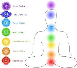 Simple Chakras